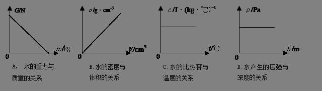 4Ω,将它接在220v家庭电路中,在一个标准大气压下降保温瓶中的水烧开.