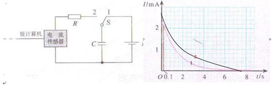 其作用可以观察和描绘,电容器充电时电流随时间的变化关系图线如图