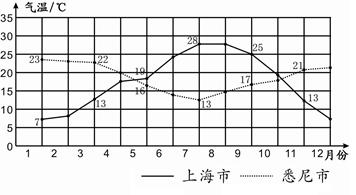 下图为上海和悉尼某年各月气温统计图.读图,完成下列各题.图片