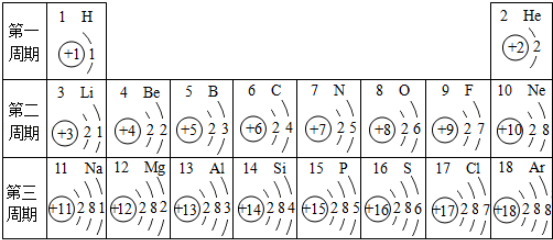 如表是元素周期表中1-18号元素原子核外电子排布,我对它进行研