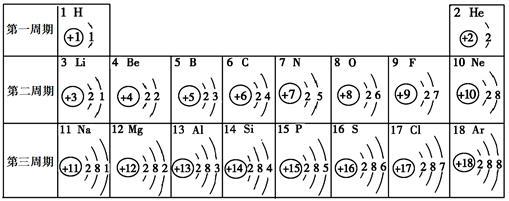 核电荷数为1~18的元素的原子结构示意图等信息如下,回答有关问题