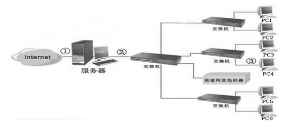 如上图所示为某机关办公室电脑拓扑结构图,图中服务器充当网关,其对内