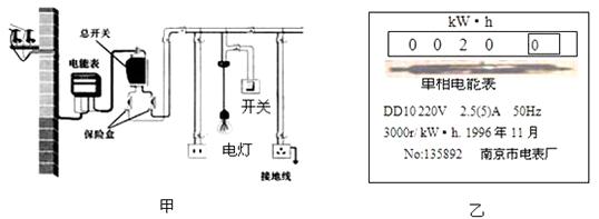 小华家的部分家庭电路如图甲所示,其中电能表表盘如图