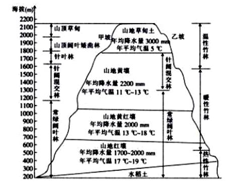 高中低调节电路图