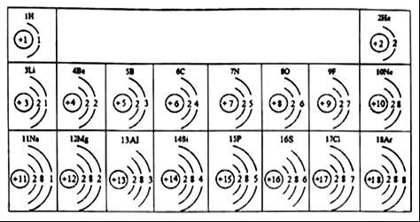"""11和17的两种元素形成的化合物由_____(填""""分子"""",""""原子""""或""""离子"""")构成"""