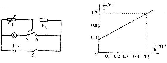 电路图进行实验,多次调节电阻箱r,读出多组电阻箱示数与对应的电压表