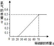 现有铁氧化铁稀盐酸_氢气的质量与稀盐酸的质量关系如图(假设铁钉中除表面含有氧化铁外,没