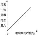 现有铁氧化铁稀盐酸_a. 向一定量的稀盐酸中加入氧化铁