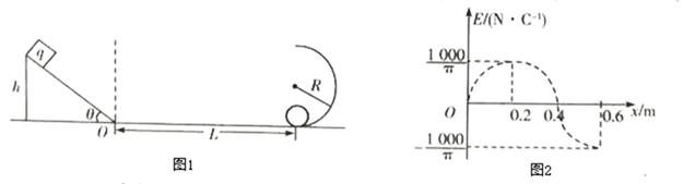 某滑雪轨道的完整结构可以简化成如图所示的示意图.其中