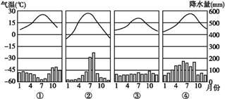 """读""""图章气温和降水量柱状图"""",回答下列各题室内设计审曲线图片"""