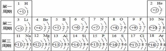 核电荷数为1-18的元素的原子结构示意图等信息如图,回答下列问题