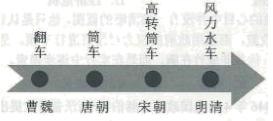 海南省三亚华侨学校2019-2020学年高一下学期开学考试历史试题