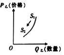 说明: figure
